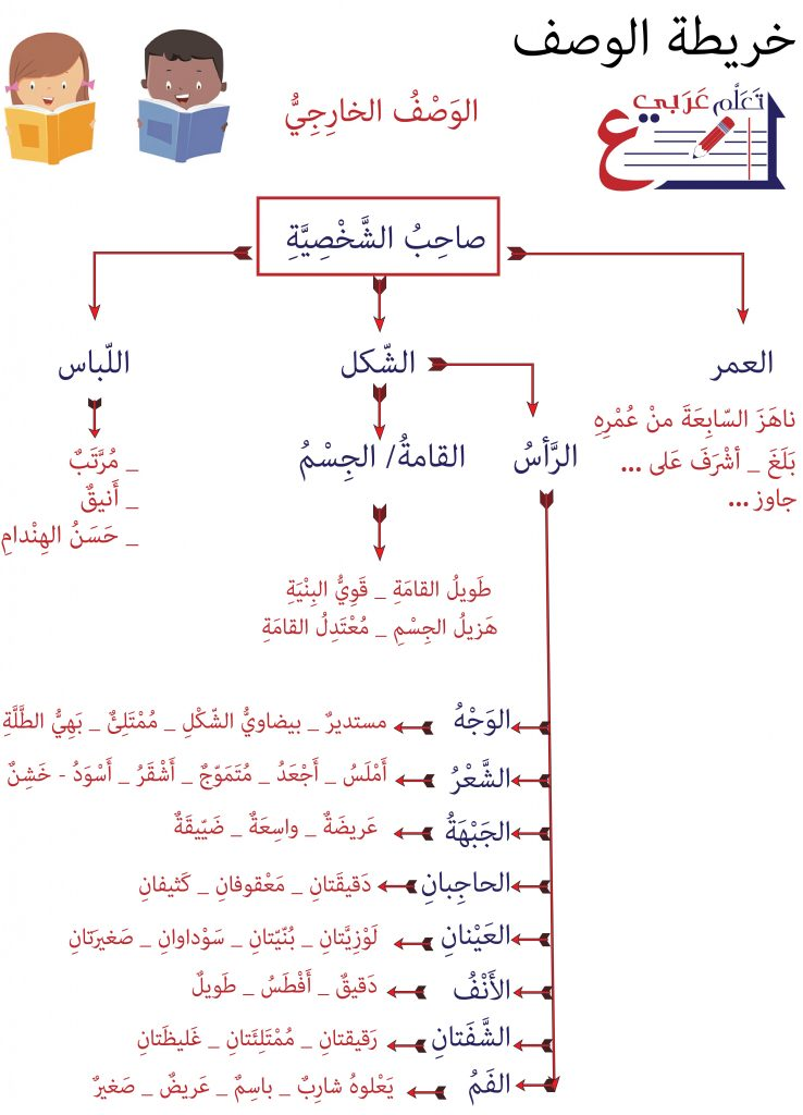 خريطة الوصف